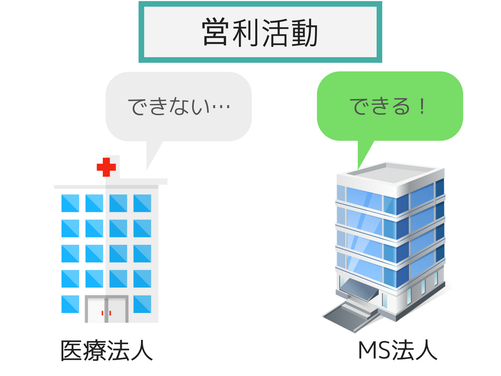 左に病院の建物、右にオフィスの建物がある