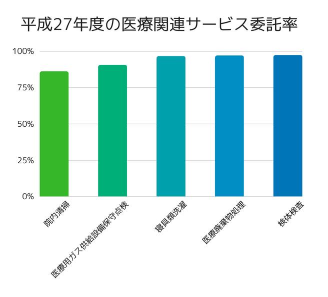 平成27年度医療関連サービス委託率