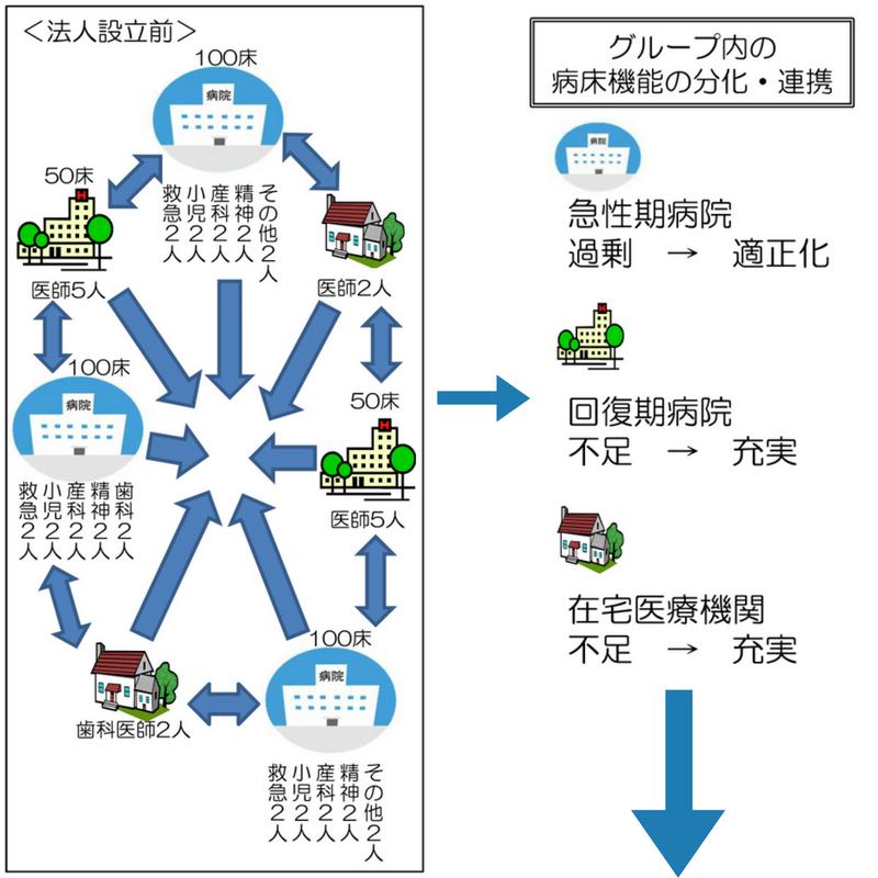 左側に地域医療連携推進法人設立前の図式があり右側に病床機能の連携の図式がある