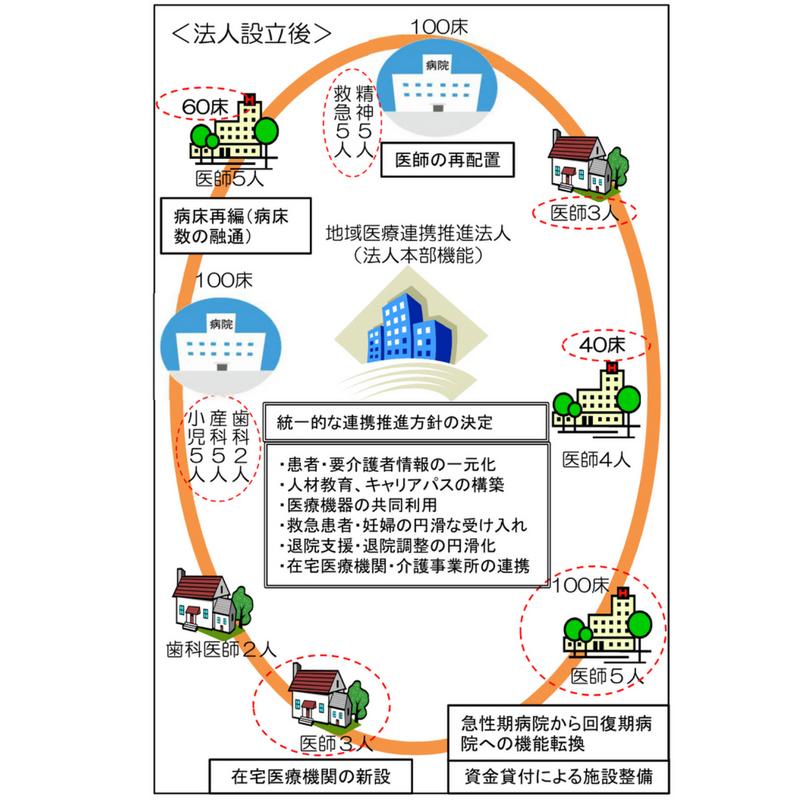 複数の医療機関と介護施設を一つの円で囲んだ図
