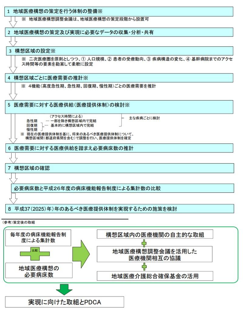地域医療構想策定プロセス