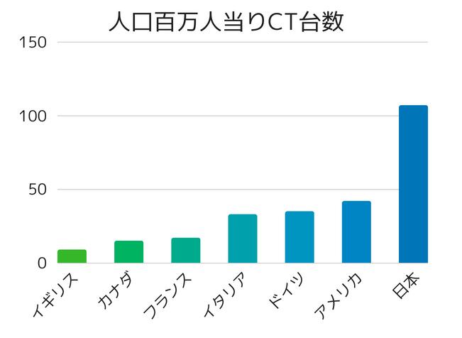各国の人口百万人当りCT台数を表した棒グラフ