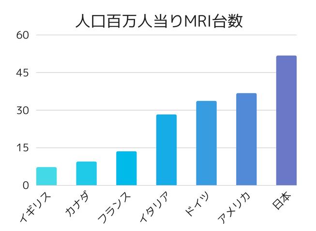 各国の人口百万人当りMRI台数を表した棒グラフ