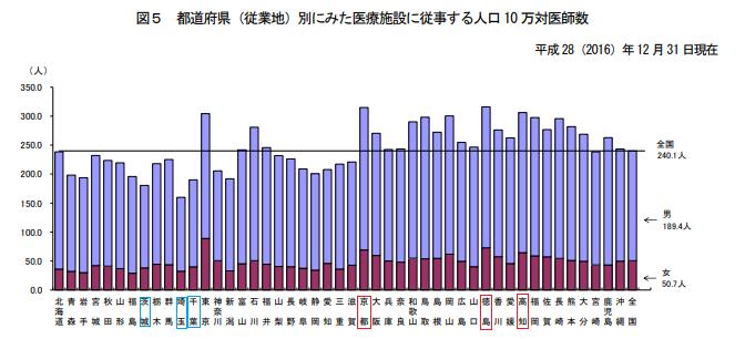都道府県別にみた医師数の棒グラフ