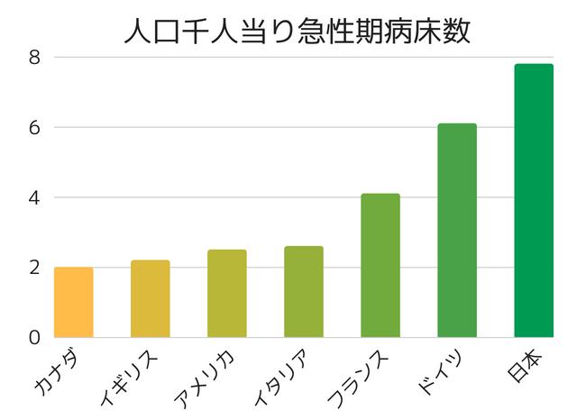 各国の人口千人当り急性期病床数を表した棒グラフ