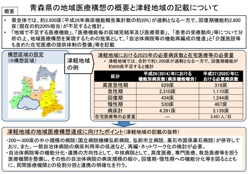 青森県の地域医療構想の概要と津軽地域の記載について