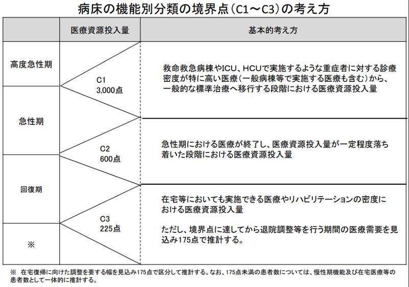 病床の機能別分類の境界点(C1~C3)の考え方