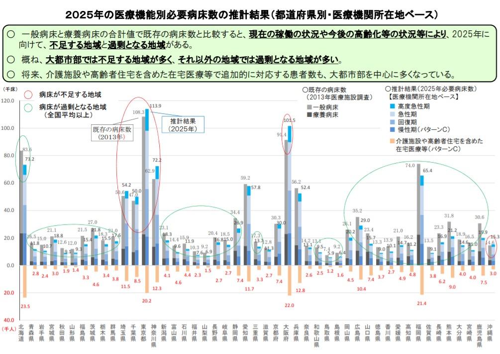 都道府県別必要病床数推計結果と既存病床数の比較