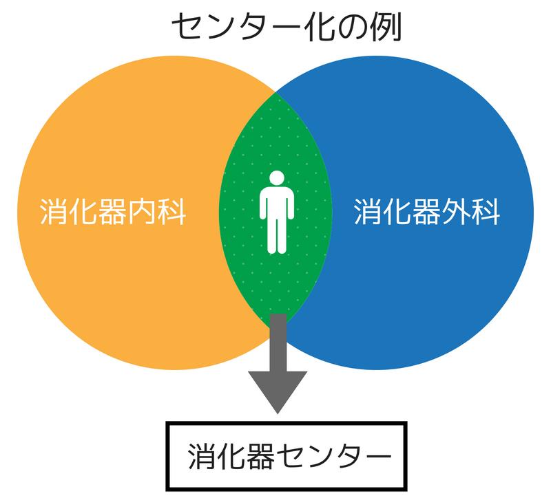 二つの円の重なりで内科と外科のセンター化をイメージしている