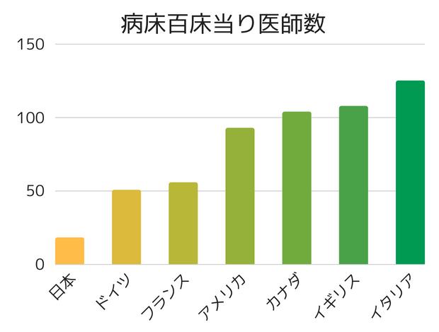 各国の病床百床当り医師数を表した棒グラフ