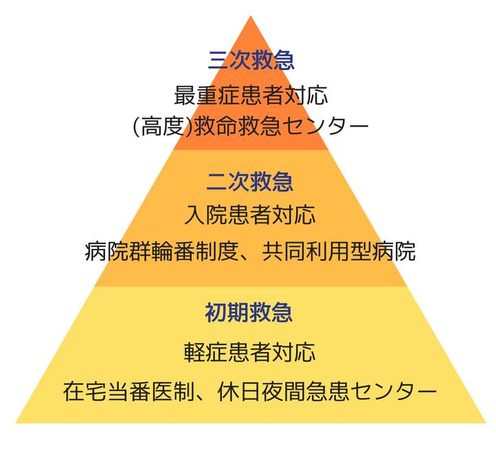 頂点を上にした三角形が三段階に色分けされており、それぞれ初期救急、二次救急、三次救急の段階を表している