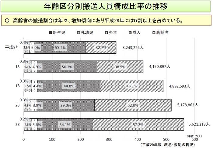 年齢区分別の搬送人員構成比率の推移