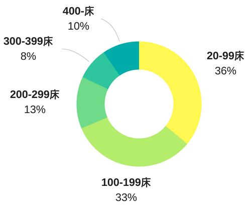 病床の規模別にみた施設数を表した円グラフ