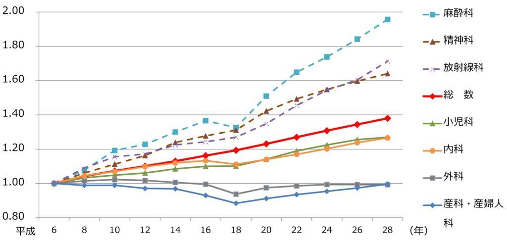 診療科別医師数の推移(平成6年を1.0とした場合)
