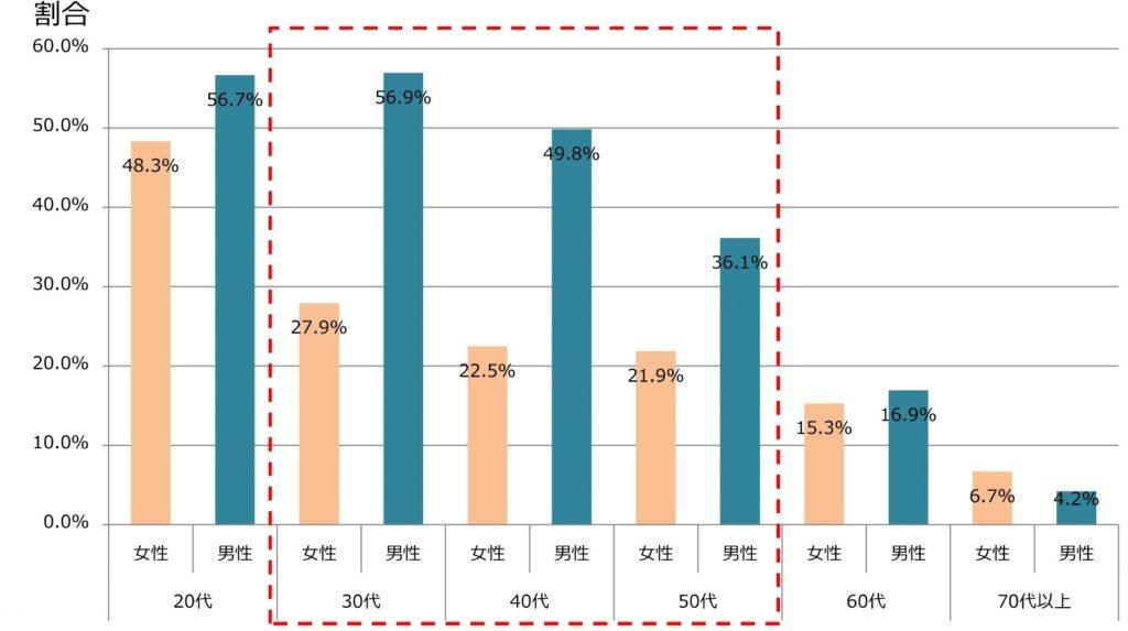 年代別、男女別の週当たり勤務時間60時間以上の病院常勤医師の割合