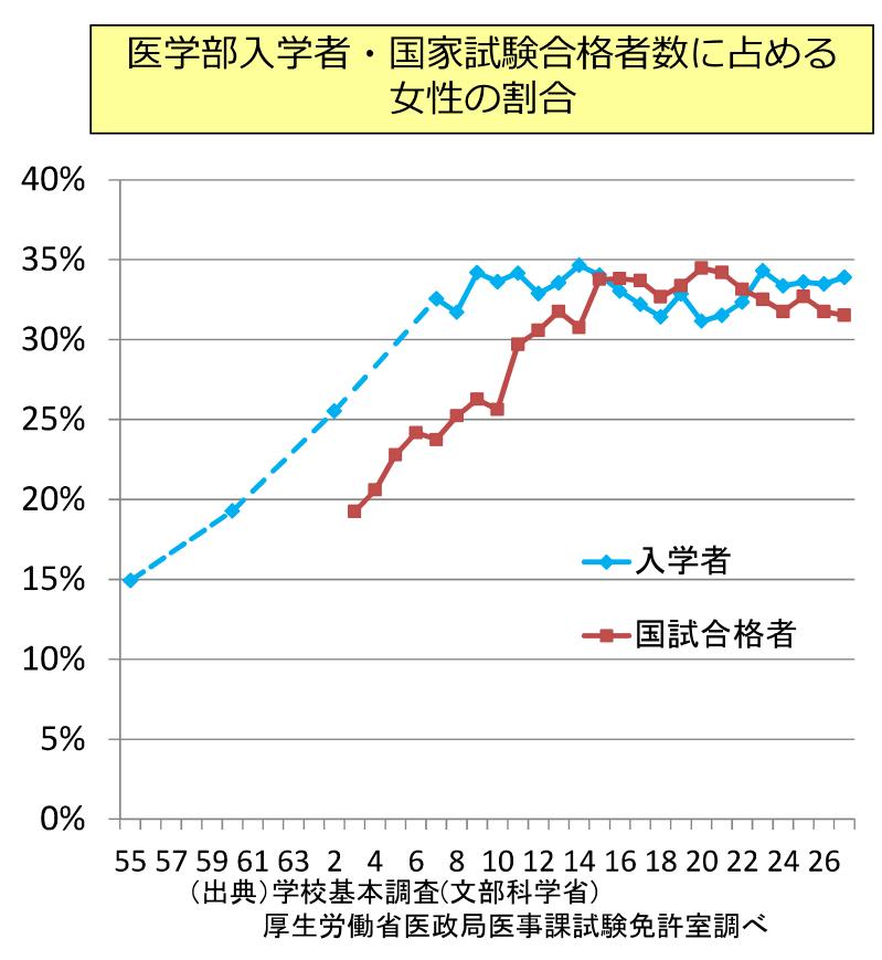 女性の医学部入学率