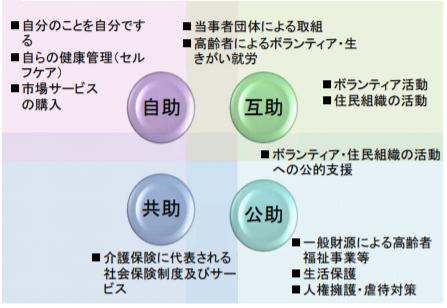 地域包括ケアシステム資料3