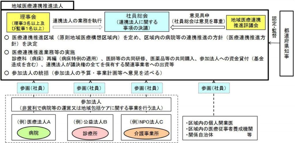 地域医療連携推進法人の概要